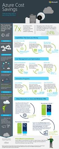 AzureCostSavings_InfographicStoryboard_v9_JJ