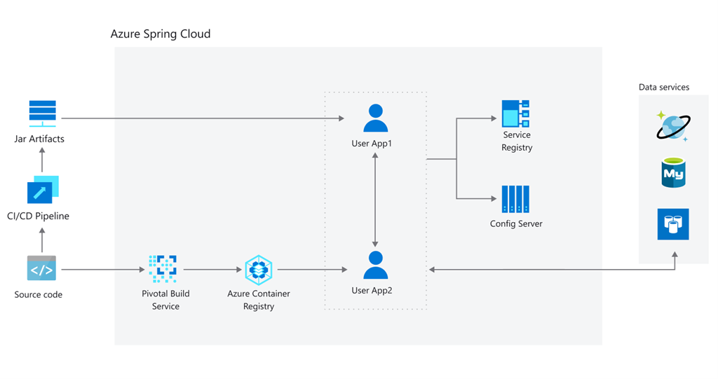 Diagram of Azure Spring Cloud