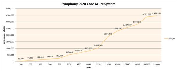 Symphony 9920 Core Azure System