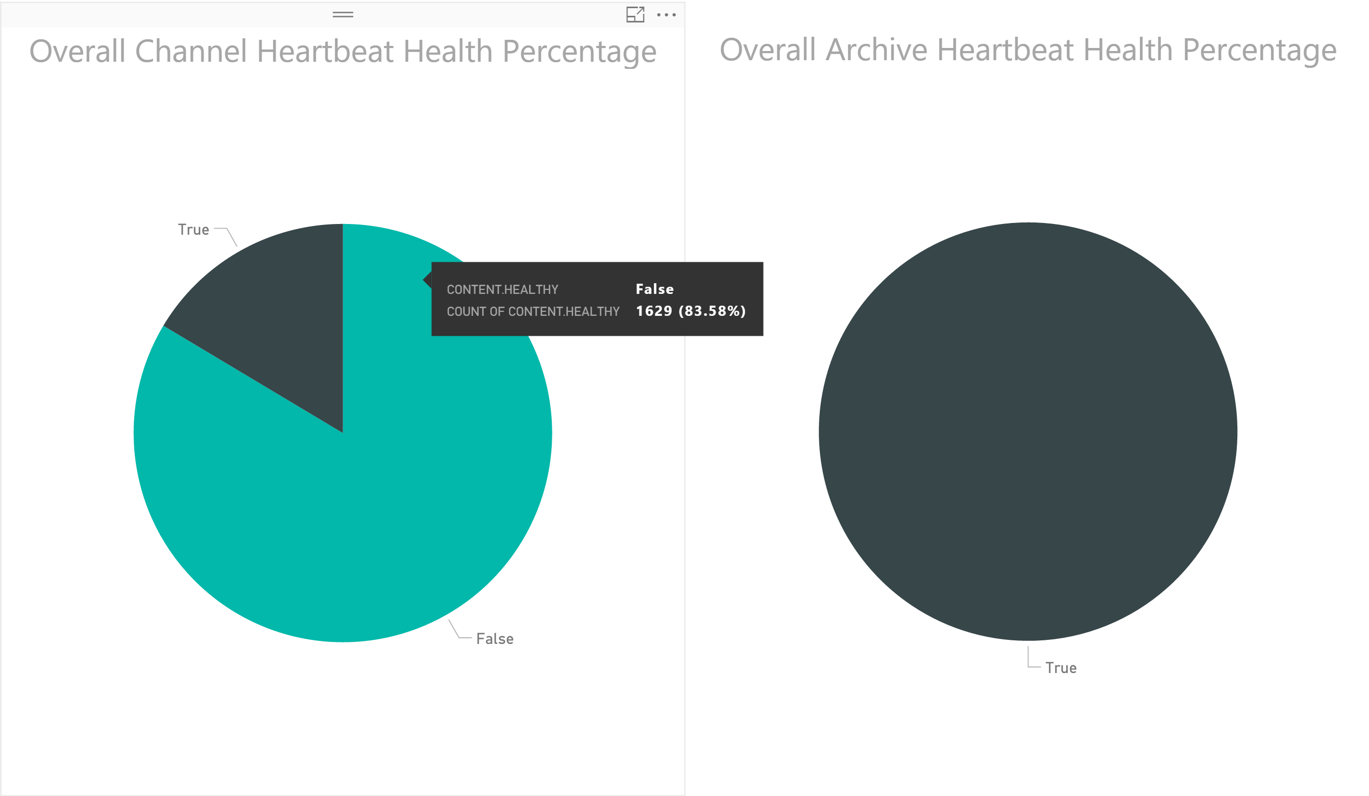 Overall Health Percentage