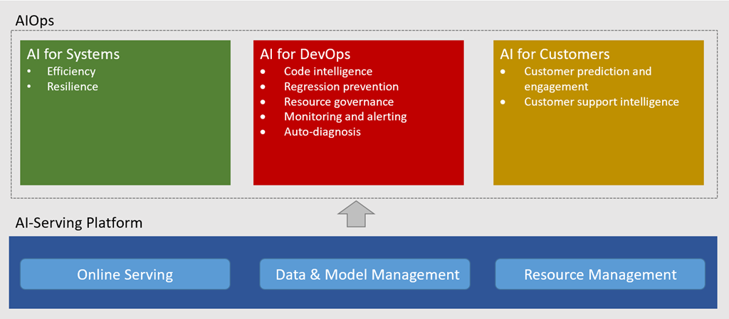 AI for Cloud: AI Ops and AI-Serving Platform showing example use cases in AI for Systems, AI for DevOps, and AI for Customers.
