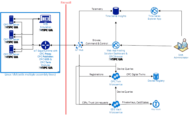 Automating industrial iot security blog microsoft azure clipimage0028 ccuart Images