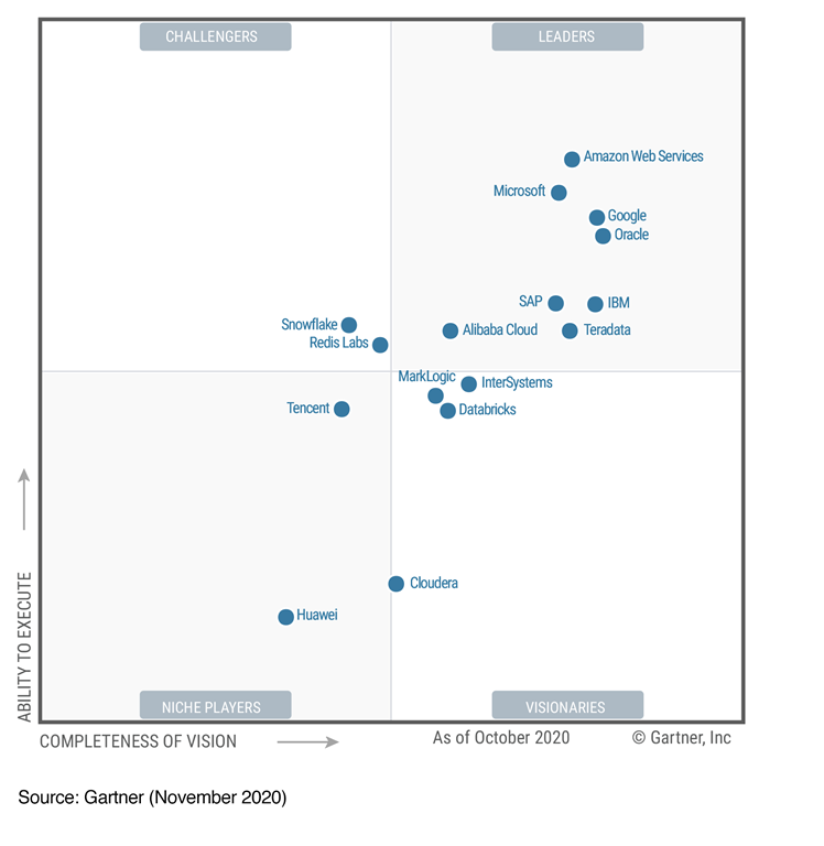 Gartner 2020 MQ for ODBMS.