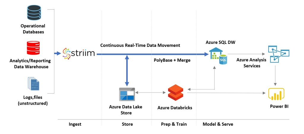 Solution architecture employing Striim to enable fast data loading to Azure SQL Data Warehouse