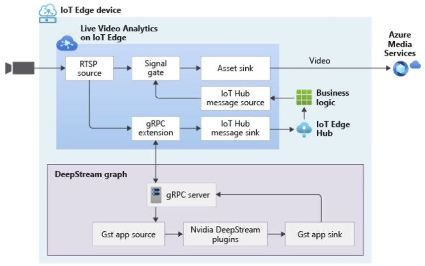 An architectural flow diagram that illustrate show you can use LVA to build video workflows that span the edge and cloud, and then combine DeepStream SDK to build pipelines to extract insights from video using the AI of your choice.