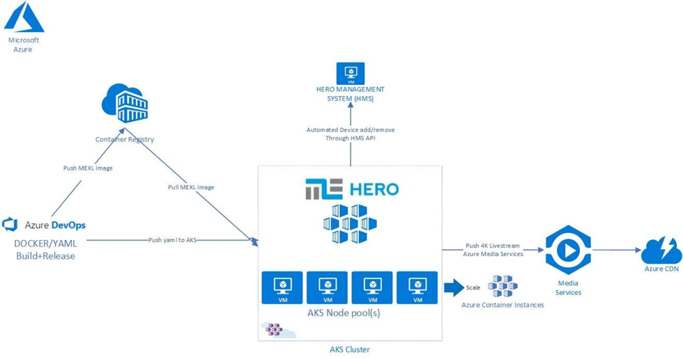 High-level Architecture of used Azure components for 4K encoding in the Azure cloud.