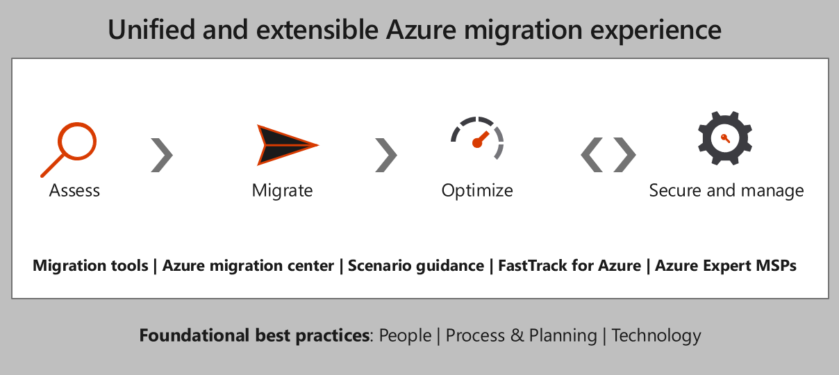 Azure migration experience