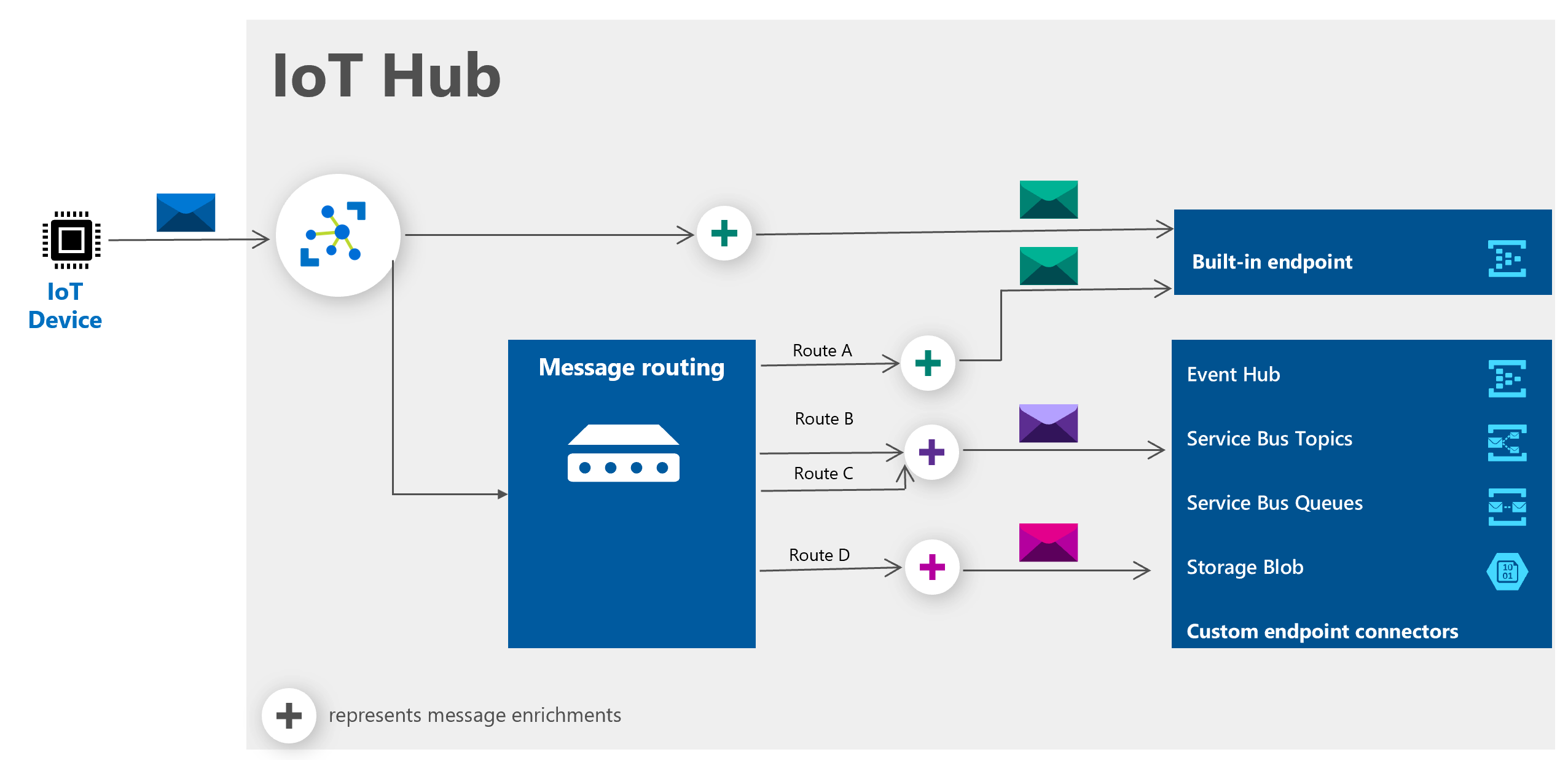 Diagram of IoT Hub workflow and message routing