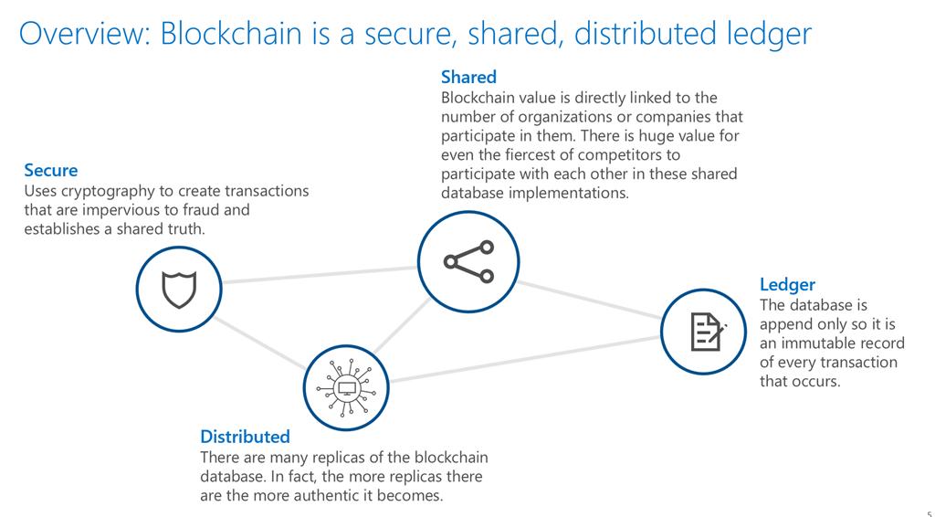 Blockchain Basics & Amp Partner Strategy Blog Microsoft Azure