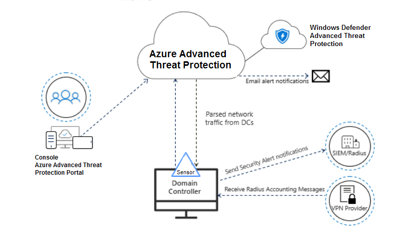 Azure Advanced Threat Protection diagram