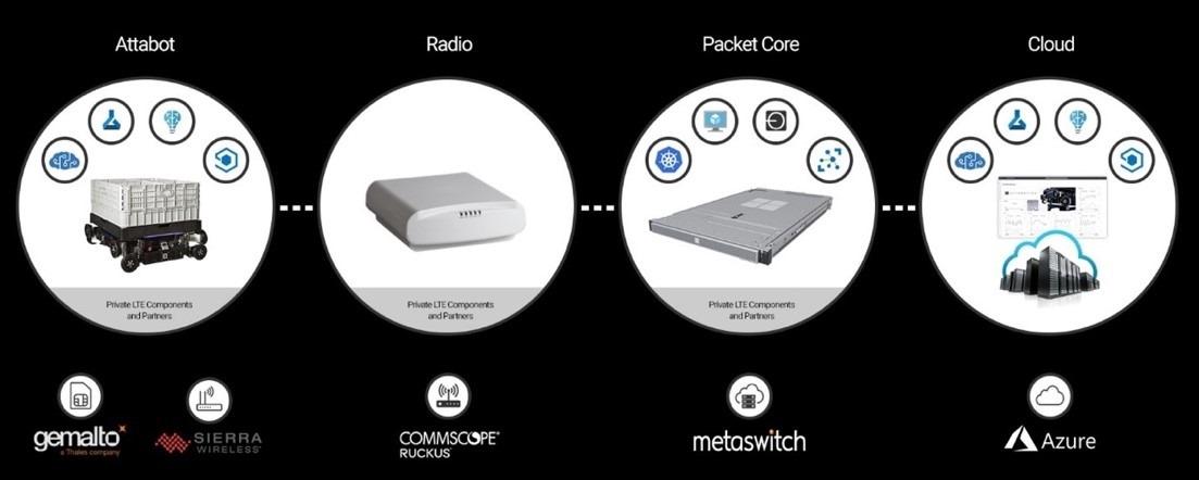 無線コントローラーと 5G パケット コアを介してクラウド サービスに接続した倉庫ロボットのサービス間のつながりを示すフロー チャート