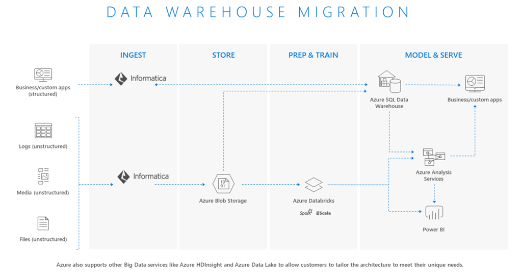 Accelerate data warehouse modernization with Informatica
