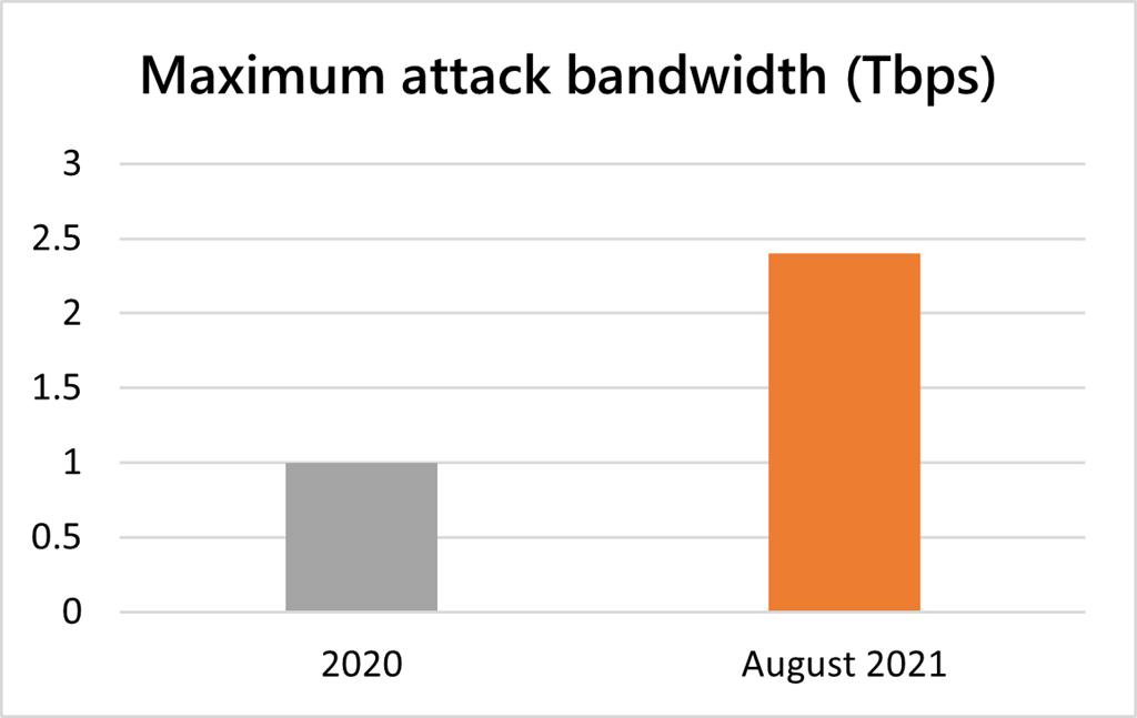 Geeknetic Microsoft fue víctima del mayor ataque DDoS de la historia con picos de 2,4 Tbps 2