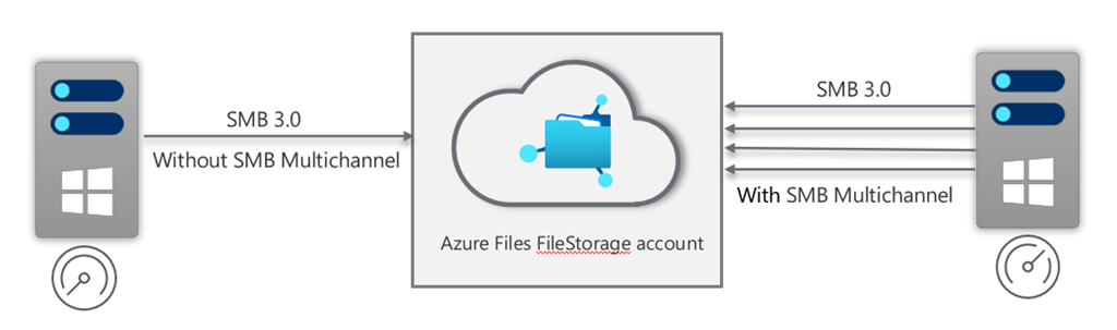 Azure Files SMB Multichannel 1