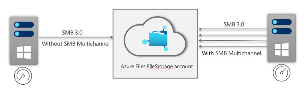 Azure Files SMB Multichannel 1