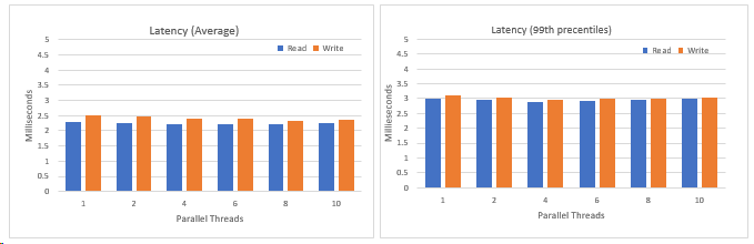 Latency average and latency percentile data presented in histograms