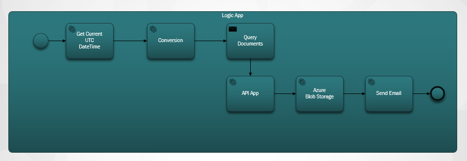 main-logic-app-process