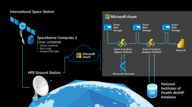 Architecture diagram shows how the International Space Station connects to Azure