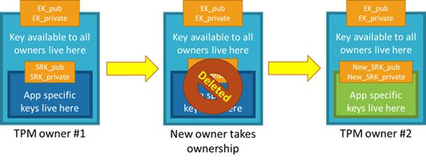device provisioning identity attestation with tpm blog