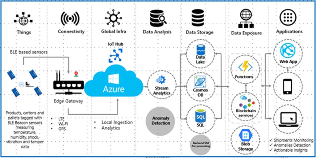 Feed: Microsoft Azure Blog  Author: