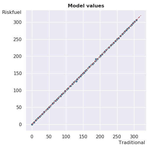 Line graph showing the accuracy of the Riskfuel model versus the traditional model.