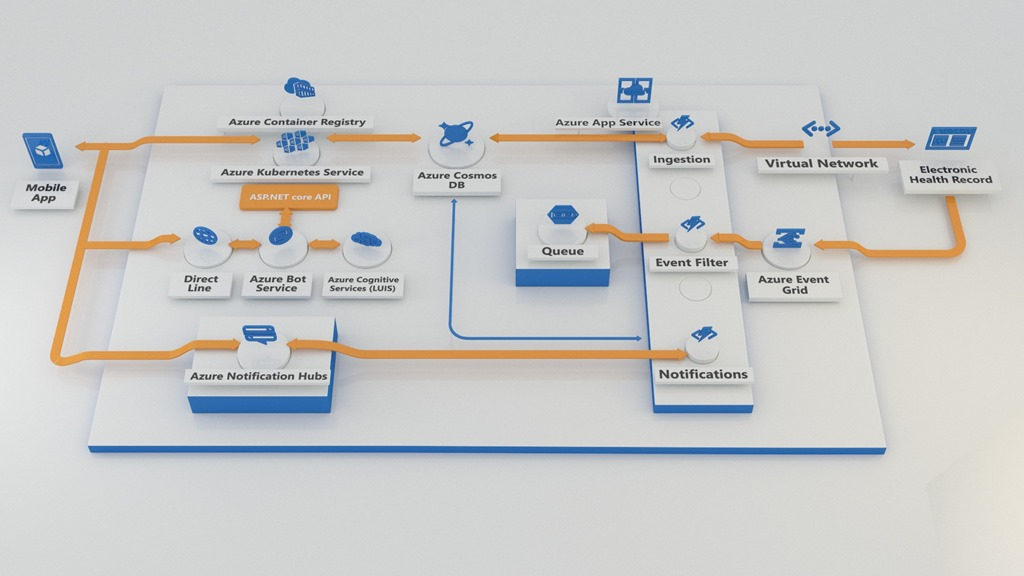 Overview architecture of the Caren infrastructure and its use of Azure services.