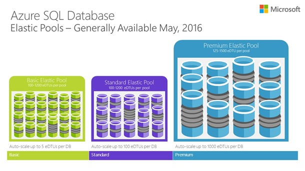 Azure SQL Database elastic pools now generally available ...