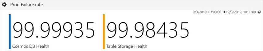 Average Azure Cosmos DB health vs Azure Table storage health.