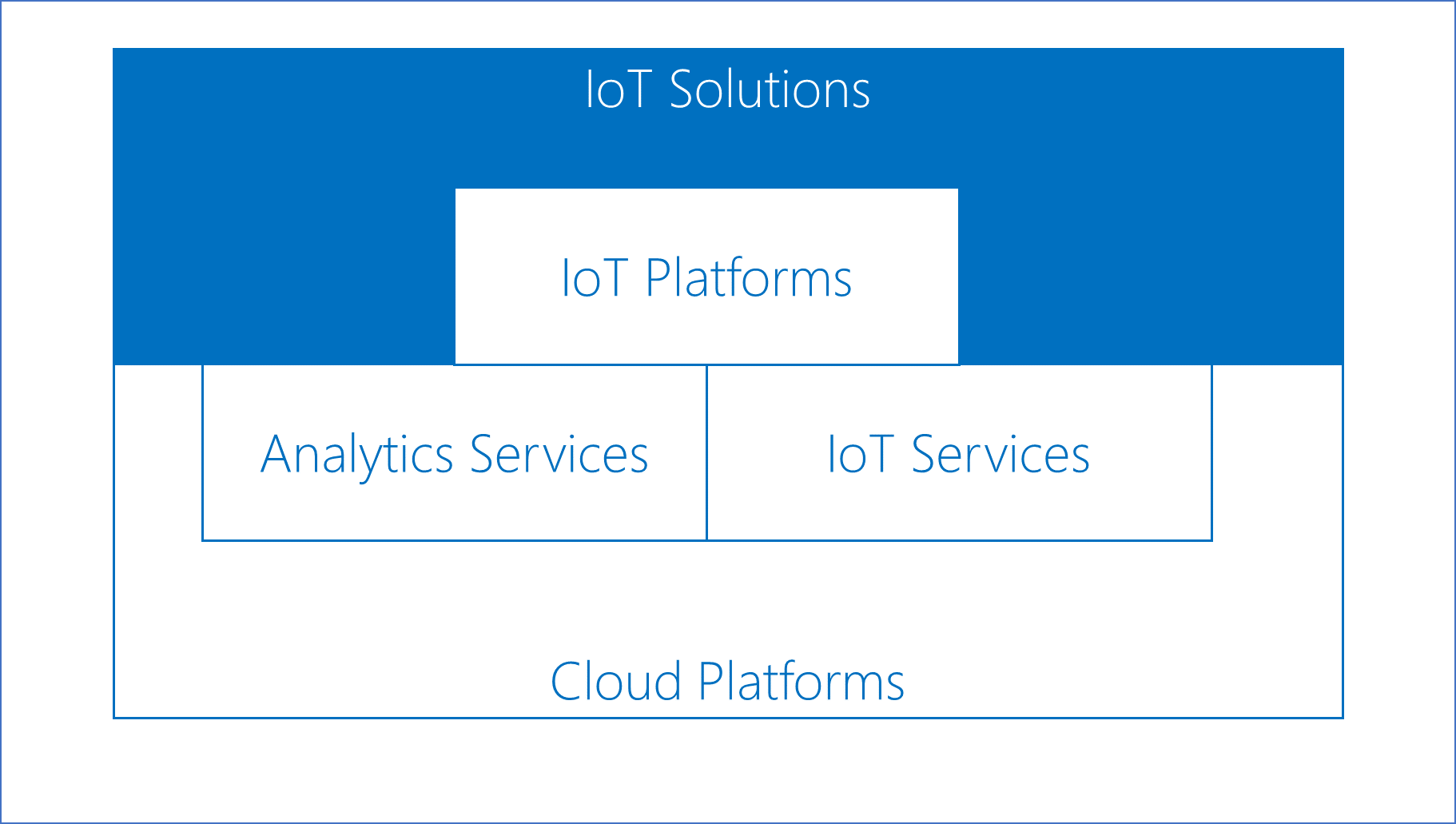 Figure1 IoT Solution Stack