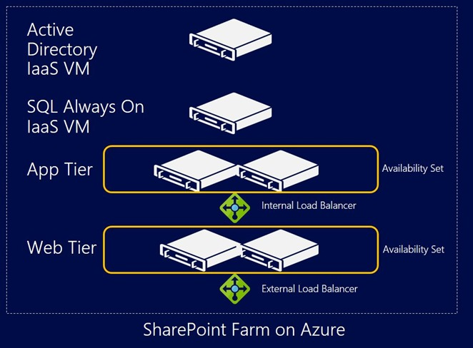 SharePoint Farm on Azure failed over using Azure Site Recovery