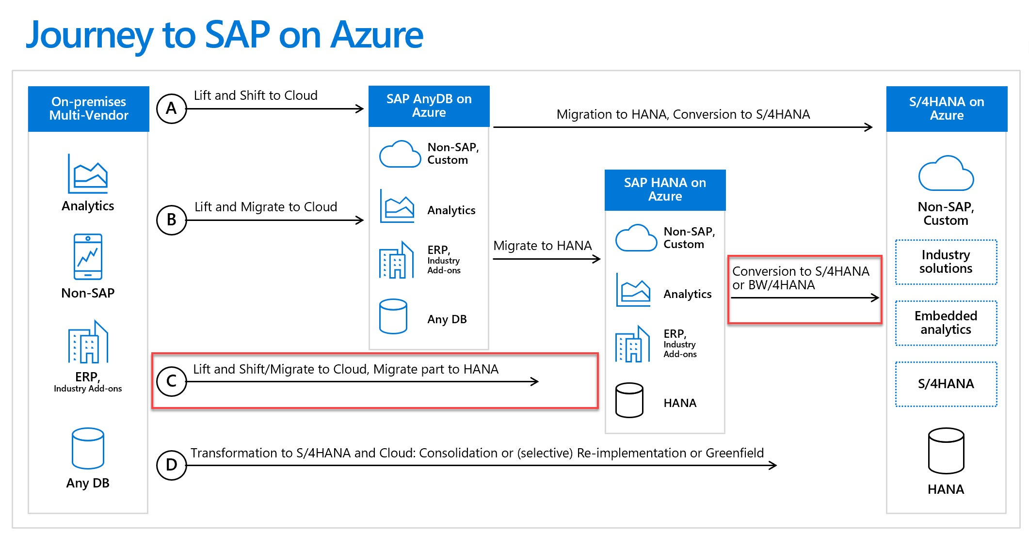 Diagram of the journey to SAP on Azure
