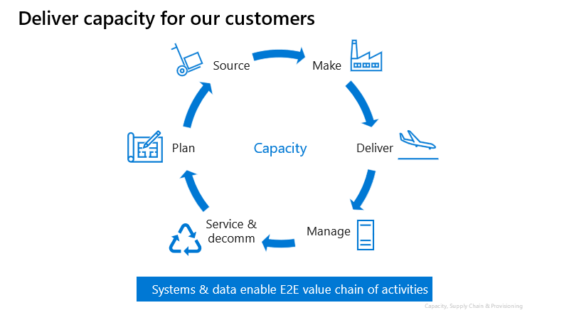 """Image shows arrows in a circle with steps in the supply chain process including plan, source, make, deliver, manage, service and decom. In the center of the circle is the word """"capacity,"""" since each activity supports delivering capacity to customers. Underneath the circle is a box that says """"systems and data enable end-to-end value chain of activities."""" Together each activity in the circle informs the next to deliver continuous improvement."""
