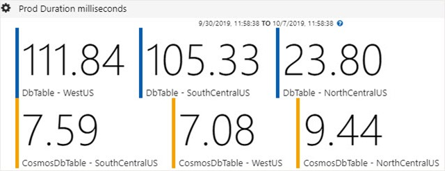 Difference in latency: Azure Cosmos DB versus Azure Table storage.