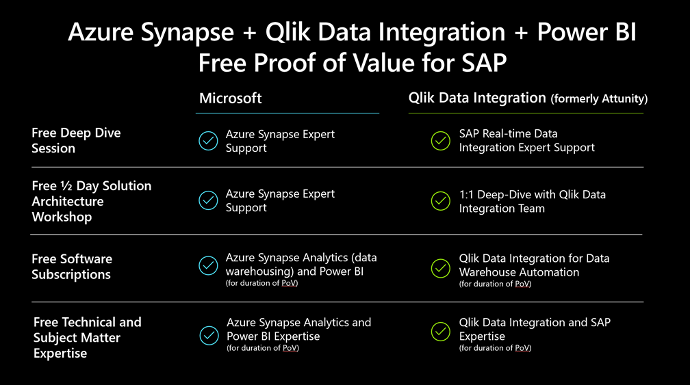 What Azure Synapse and Qlick Data Integration offers customers.