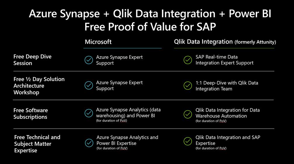 Ce que Azure Synapse et Qlick Data Integration offrent aux clients.