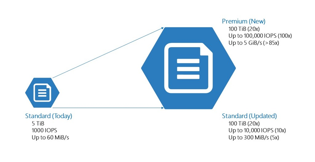 Diagram showing Azure Files scale and performance