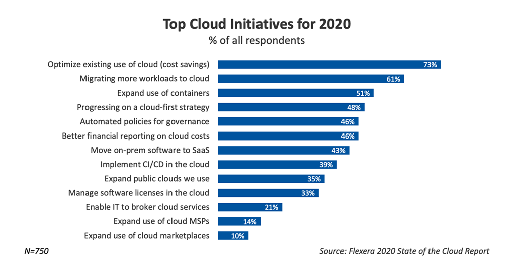 Top cloud initiatives for 2020.