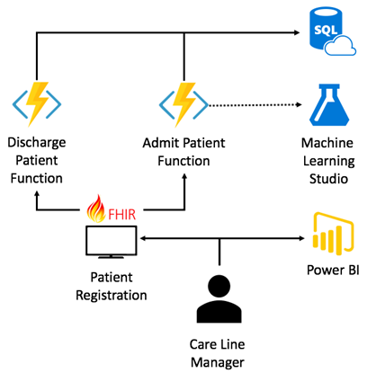 Diagram showing operational process flow for admitting a patient