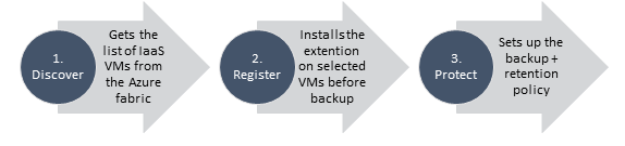 Discover, Register, Protect - the 3 steps to protect an Azure IaaS VM using Azure Backup