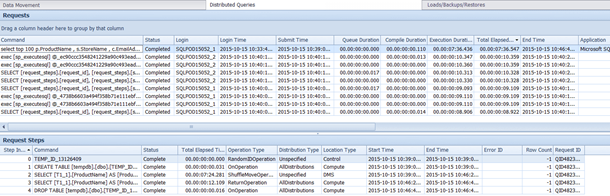 SQL DW Distributed Queries