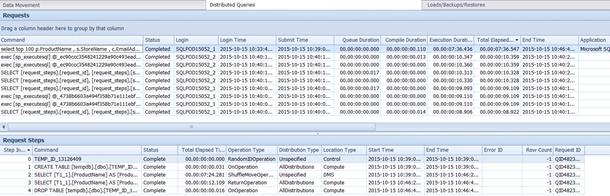 SQL DW Distributed Queries