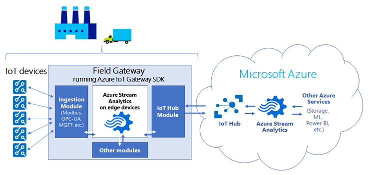 Edge Azure Stream Analytics