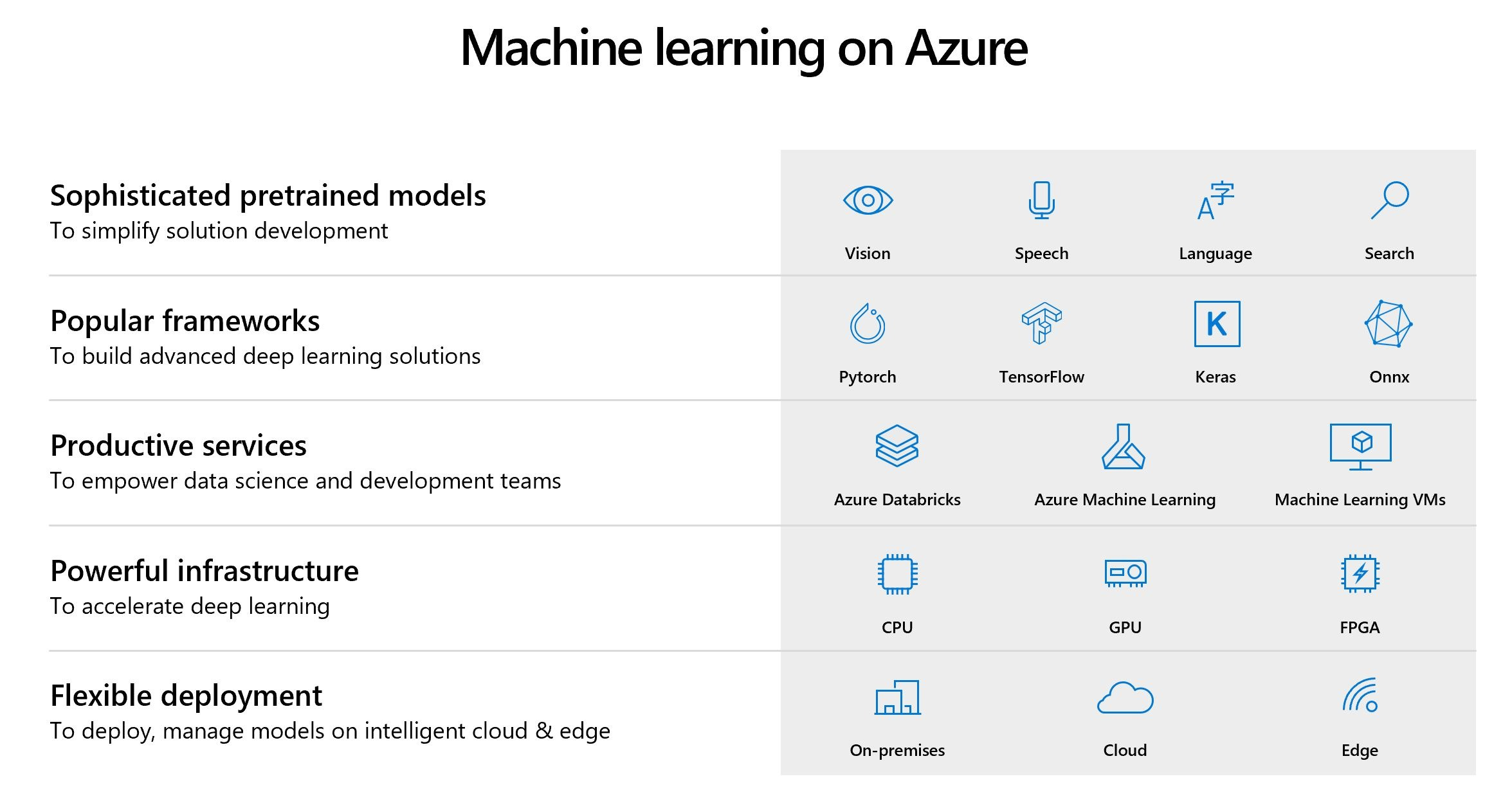 ML on Azure