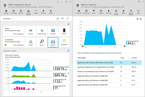 View Azure Diagnostics telemetry in Application Insights