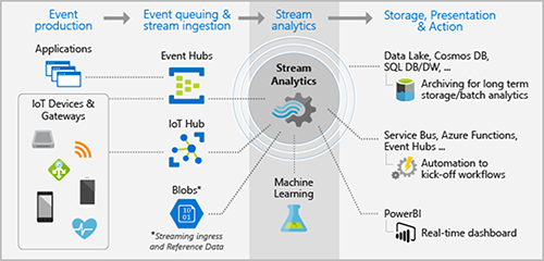 Stream Analytics pipeline