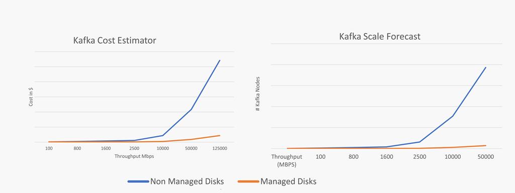 KafkaBlogScale