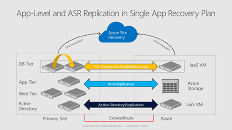 Application Level and Azure Site Recovery Replication in Single Recovery Plan