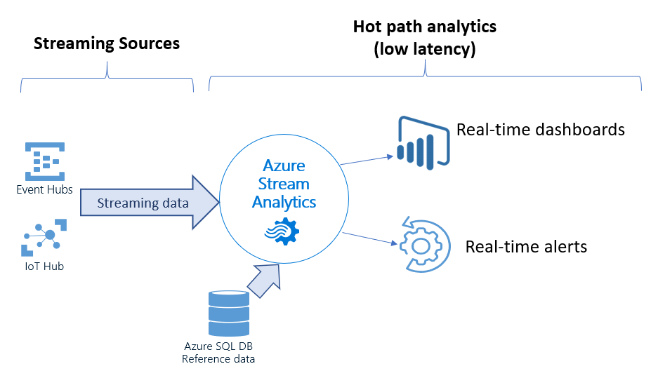 Diagram showing Stream Analytics with Streaming Sources and Hot path analytics