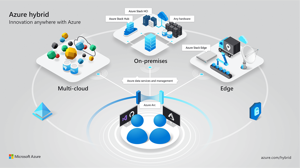 Azure hybrid innovation anywhere infographic