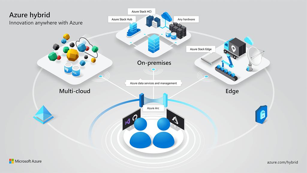 場所を選ばない Azure ハイブリッド イノベーションのインフォグラフィック